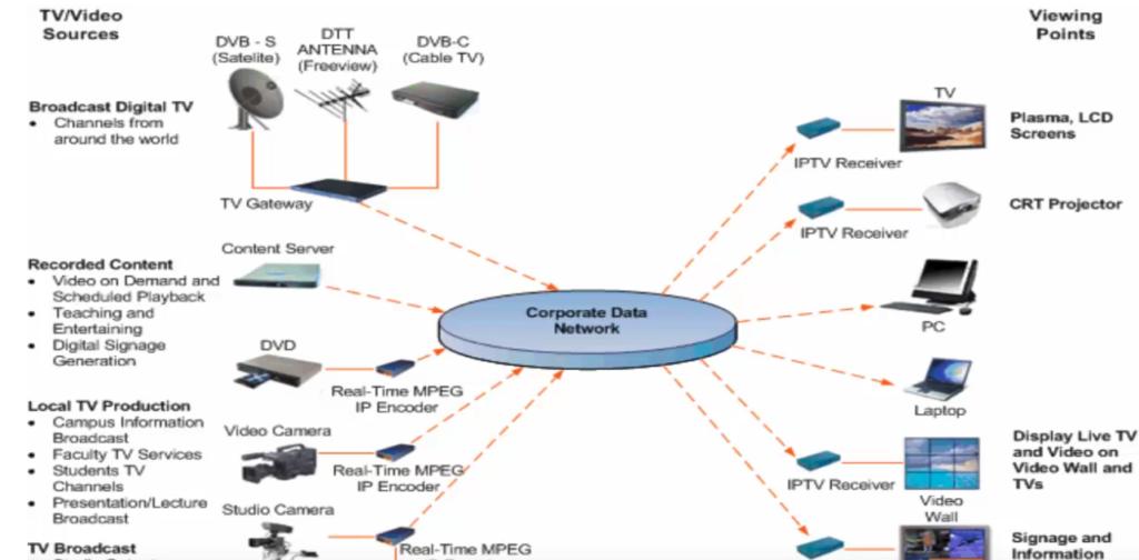Prednosti IPTV sistemov za podjetja
